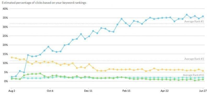 organic ranks improving over 2 years